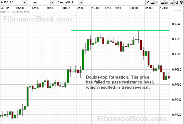 Double bottom formation