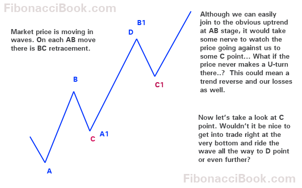 Trading strategy using pivot points uk